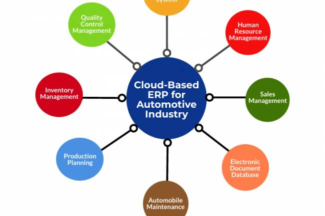 Cloud-Based ERP Software for Automotive Industry