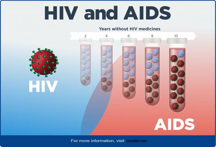 Forestalling HIV by Taking One Pill Once per Day: Pre-openness Prophylaxis (PrEP)